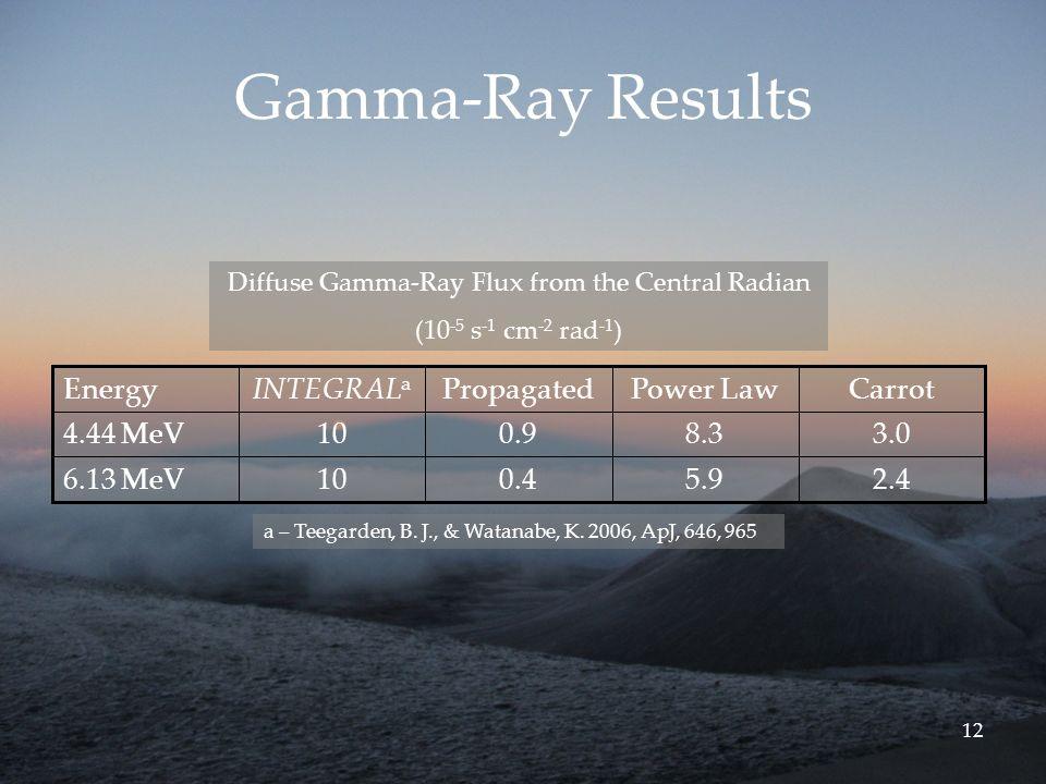 12 Gamma-Ray Results 2.45.90.4106.13 MeV 3.08.30.9104.44 MeV CarrotPower LawPropagatedINTEGRAL a Energy a – Teegarden, B.