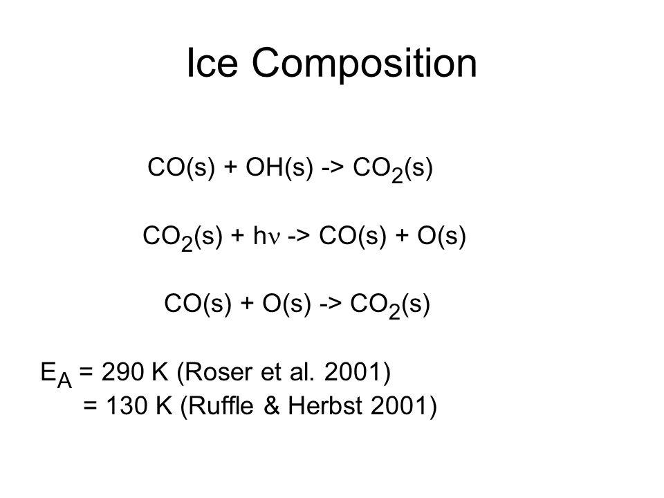 Ice Composition CO(s) + OH(s) -> CO 2 (s) CO 2 (s) + h -> CO(s) + O(s) CO(s) + O(s) -> CO 2 (s) E A = 290 K (Roser et al. 2001) = 130 K (Ruffle & Herb
