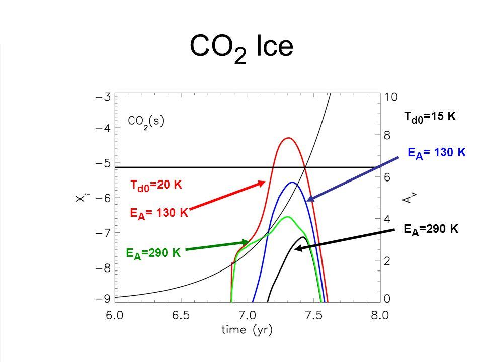 CO 2 Ice T d0 =20 K E A = 130 K E A =290 K T d0 =15 K E A = 130 K E A =290 K