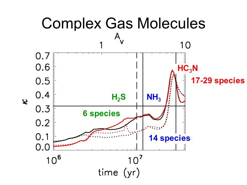 Complex Gas Molecules H2SH2SNH 3 HC 3 N 14 species 6 species 17-29 species