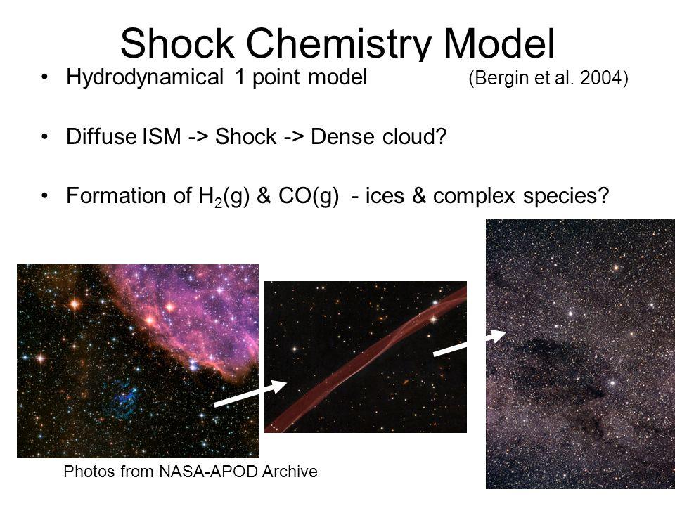 Shock Chemistry Model Hydrodynamical 1 point model (Bergin et al. 2004) Diffuse ISM -> Shock -> Dense cloud? Formation of H 2 (g) & CO(g) - ices & com
