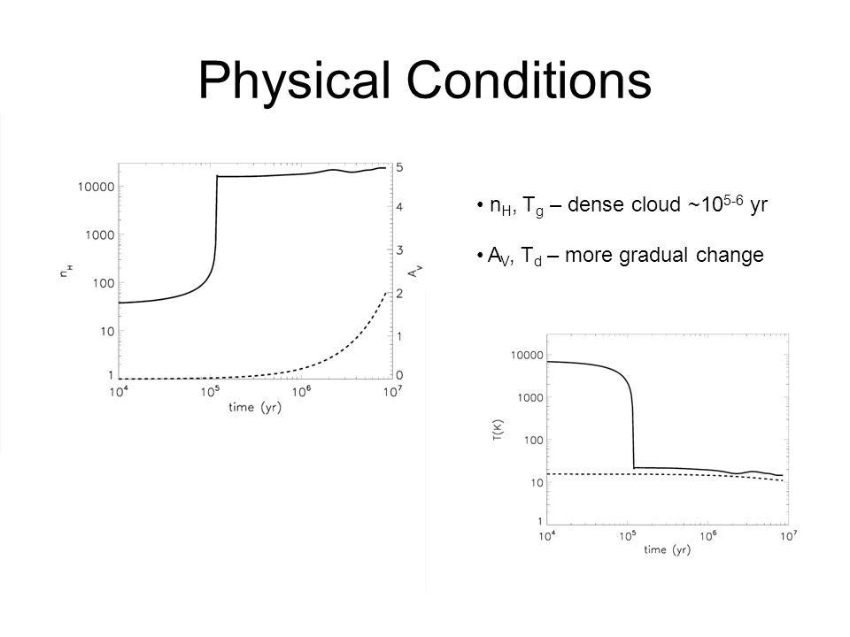 Physical Conditions n H, T g – dense cloud ~10 5-6 yr A V, T d – more gradual change