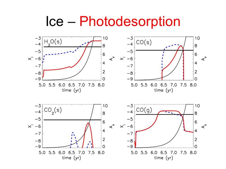 Ice – Photodesorption