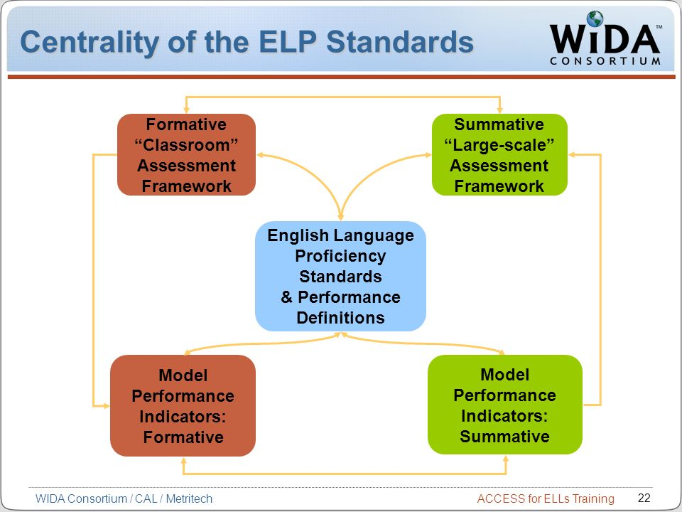 ACCESS for ELLs Training 22 WIDA Consortium / CAL / Metritech Centrality of the ELP Standards Formative Classroom Assessment Framework Summative Large-scale Assessment Framework English Language Proficiency Standards & Performance Definitions Model Performance Indicators: Formative Model Performance Indicators: Summative