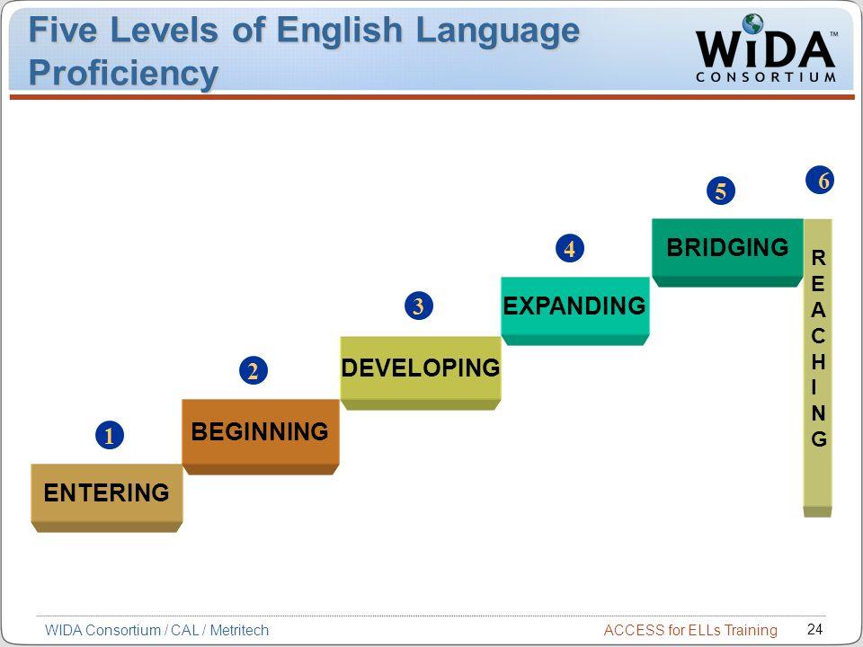 ACCESS for ELLs Training 24 WIDA Consortium / CAL / Metritech Five Levels of English Language Proficiency ENTERING BEGINNING DEVELOPING EXPANDING 1 2