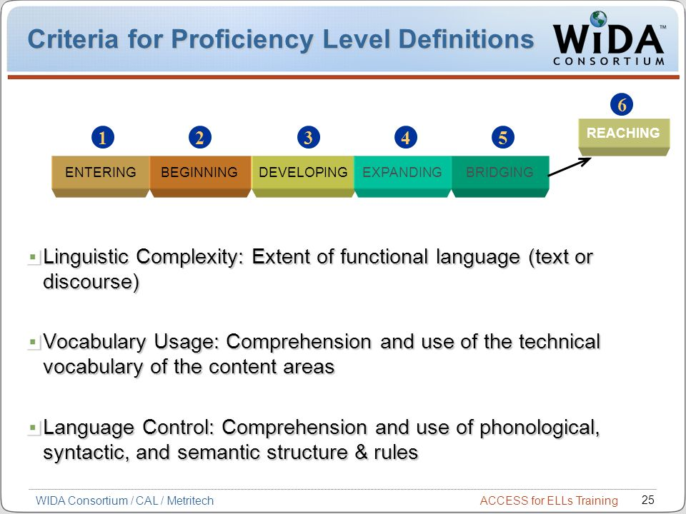 ACCESS for ELLs Training 25 WIDA Consortium / CAL / Metritech Criteria for Proficiency Level Definitions Linguistic Complexity: Extent of functional language (text or discourse) Vocabulary Usage: Comprehension and use of the technical vocabulary of the content areas Language Control: Comprehension and use of phonological, syntactic, and semantic structure & rules ENTERINGBEGINNINGDEVELOPINGEXPANDINGBRIDGING REACHING 6 54321