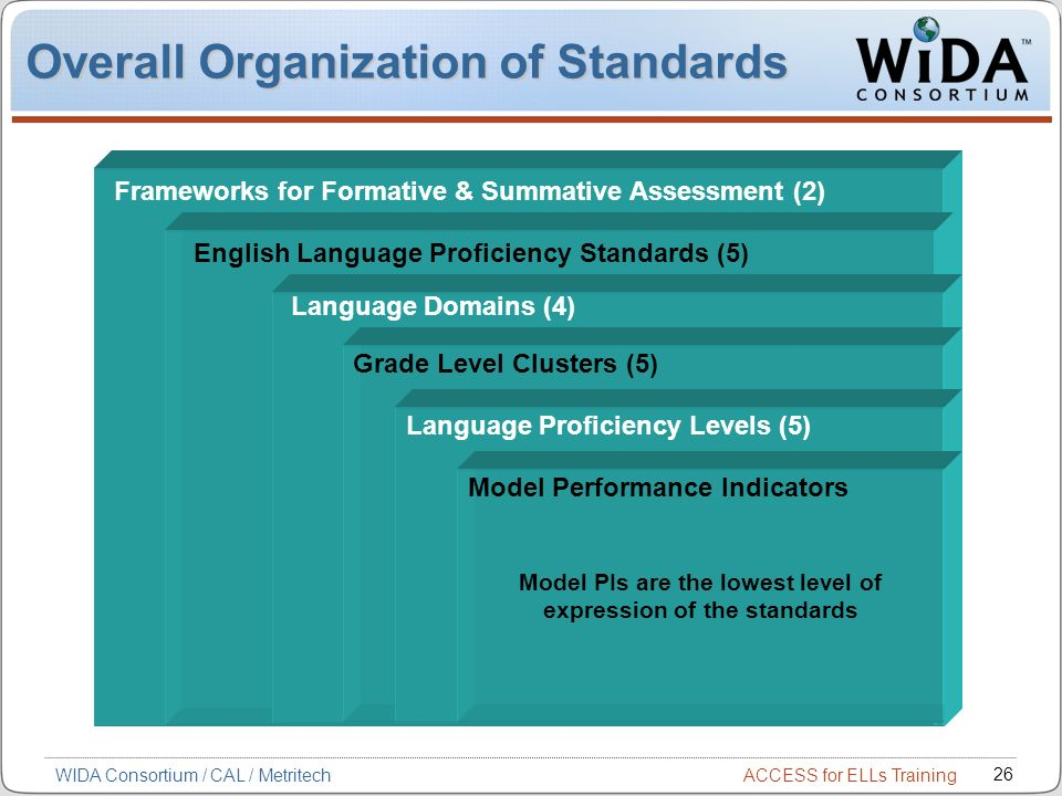 ACCESS for ELLs Training 26 WIDA Consortium / CAL / Metritech Overall Organization of Standards Frameworks for Formative & Summative Assessment (2) English Language Proficiency Standards (5) Language Domains (4) Grade Level Clusters (5) Language Proficiency Levels (5) Model PIs are the lowest level of expression of the standards Model Performance Indicators