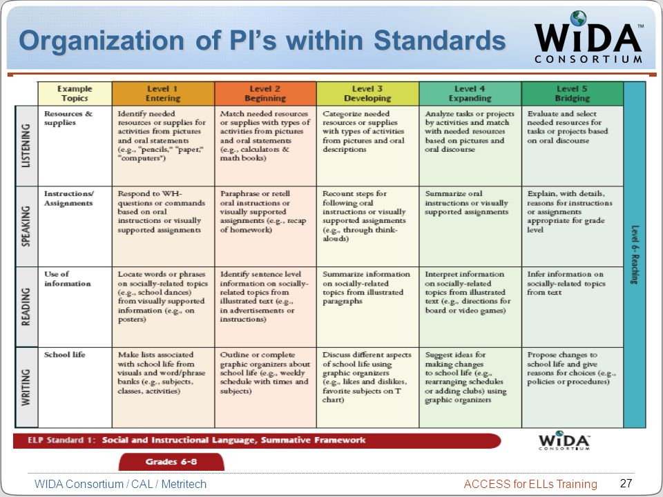 ACCESS for ELLs Training 27 WIDA Consortium / CAL / Metritech Organization of PIs within Standards