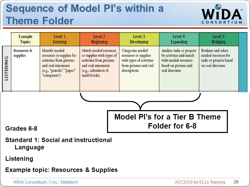 ACCESS for ELLs Training 29 WIDA Consortium / CAL / Metritech Sequence of Model PIs within a Theme Folder Model PIs for a Tier B Theme Folder for 6-8 Grades 6-8 Standard 1: Social and Instructional Language Listening Example topic: Resources & Supplies