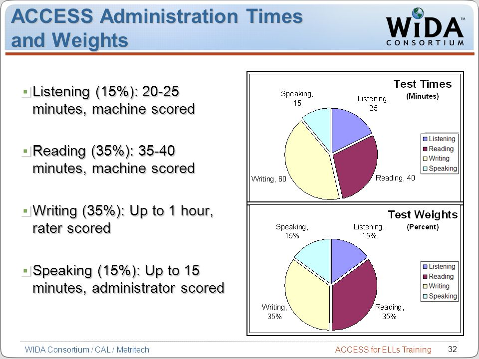 ACCESS for ELLs Training 32 WIDA Consortium / CAL / Metritech ACCESS Administration Times and Weights Listening (15%): 20-25 minutes, machine scored Reading (35%): 35-40 minutes, machine scored Writing (35%): Up to 1 hour, rater scored Speaking (15%): Up to 15 minutes, administrator scored
