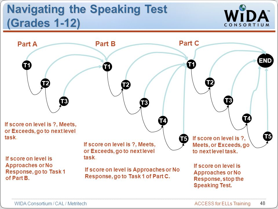 ACCESS for ELLs Training 48 WIDA Consortium / CAL / Metritech Navigating the Speaking Test (Grades 1-12) T1 T2 T3 If score on level is ?, Meets, or Exceeds, go to next level task.