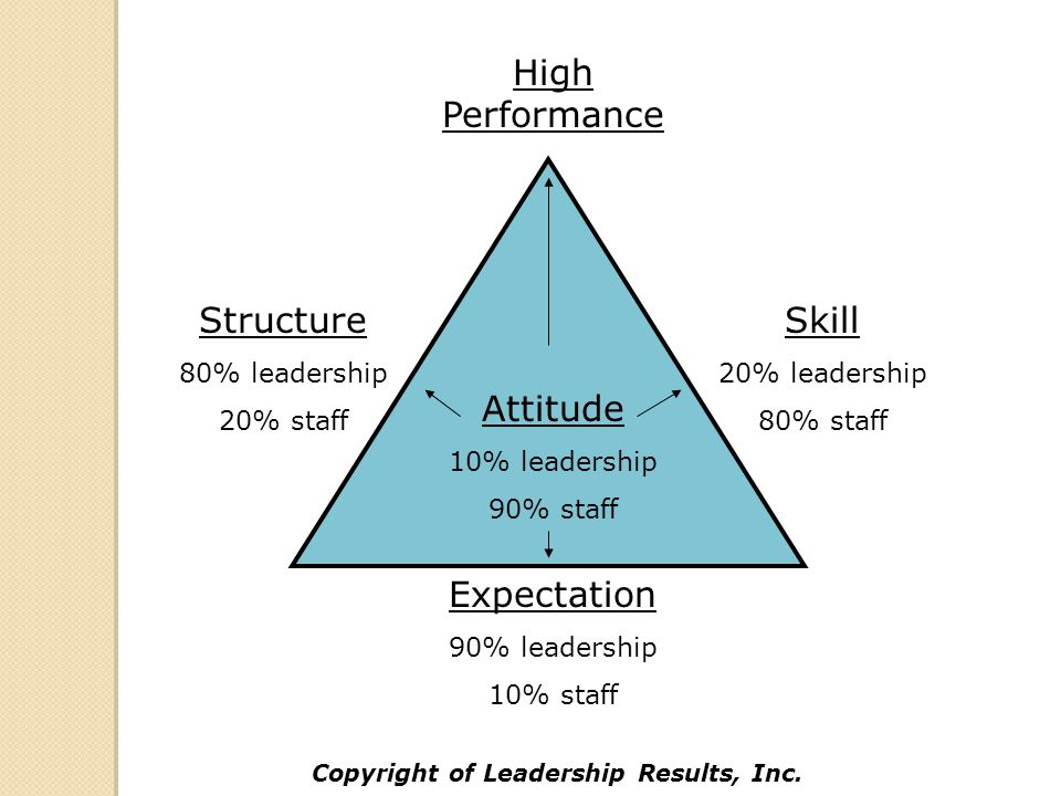 Expectation 90% leadership 10% staff Skill 20% leadership 80% staff Structure 80% leadership 20% staff Attitude 10% leadership 90% staff High Performance Copyright of Leadership Results, Inc.