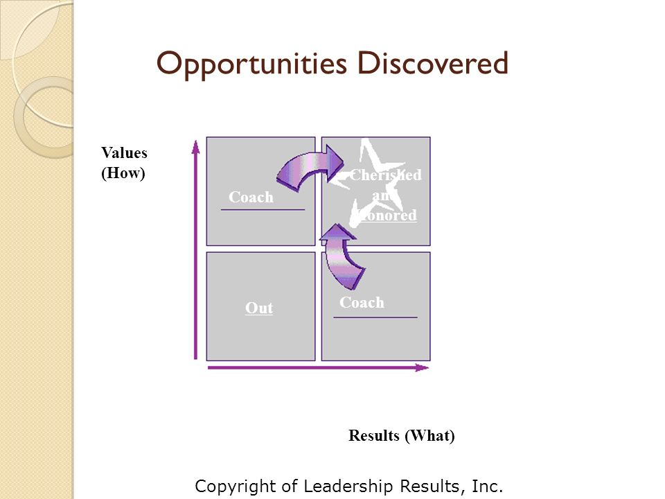 Opportunities Discovered Values (How) Results (What) Coach Cherished and Honored Out Copyright of Leadership Results, Inc.