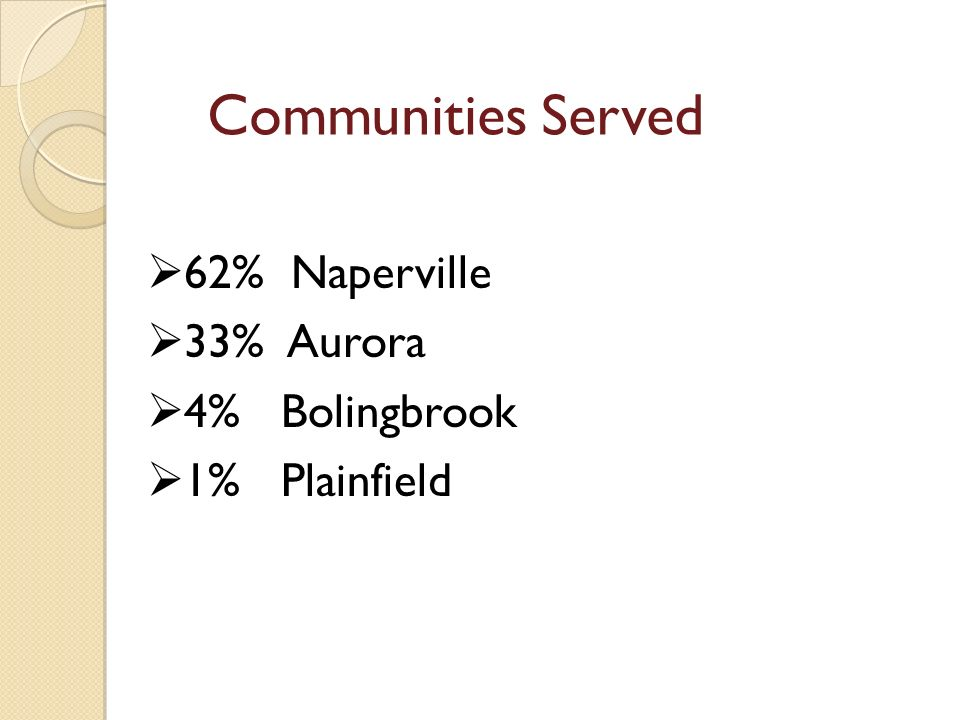 Communities Served 62% Naperville 33% Aurora 4% Bolingbrook 1% Plainfield