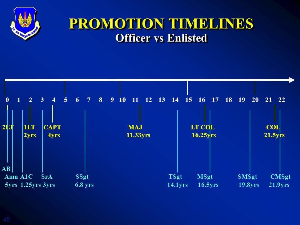 45 PROMOTION TIMELINES Officer vs Enlisted 0 1 2 3 4 5 6 7 8 9 10 11 12 13 14 15 16 17 18 19 20 21 22 2LT 1LT CAPT MAJ LT COL COL 2yrs 4yrs 11.33yrs 1