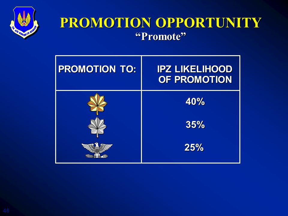 46 PROMOTION OPPORTUNITY Promote PROMOTION TO: IPZ LIKELIHOOD PROMOTION TO: IPZ LIKELIHOOD OF PROMOTION OF PROMOTION 40% 40% 35% 35% 25% 25% PROMOTION