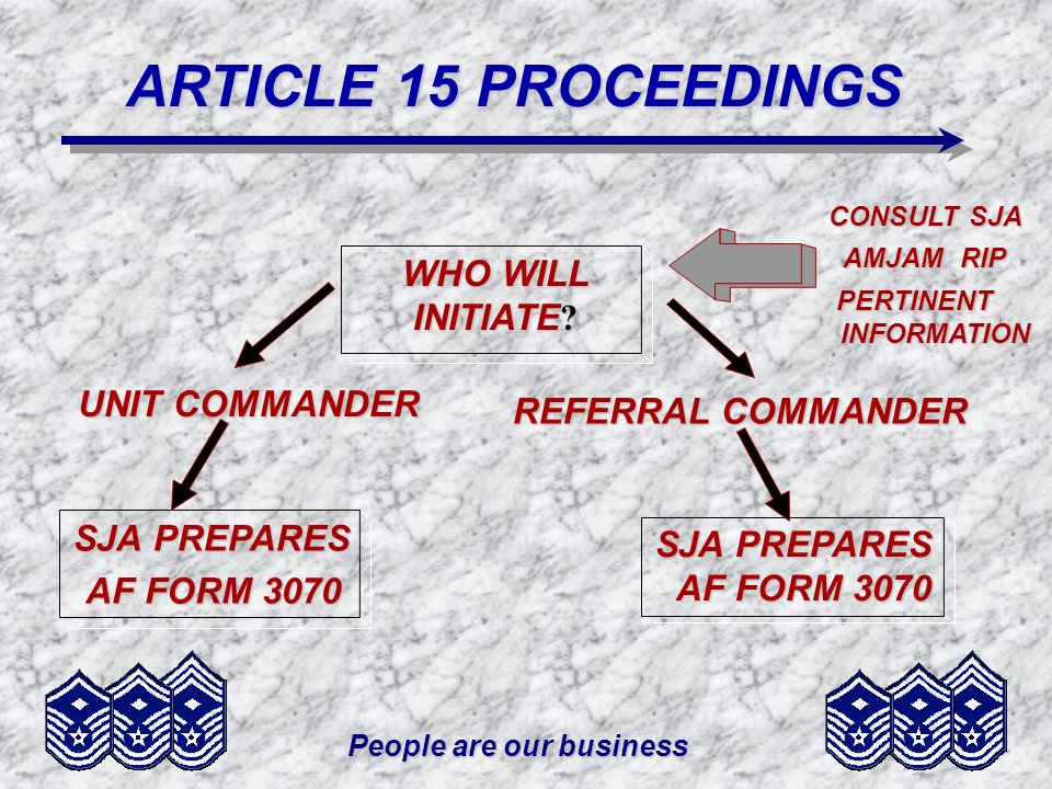 People are our business ARTICLE 15 PROCEEDINGS PUNISHMENTS –REDUCTION IN GRADE –FORFEITURE OF PAY –REPRIMAND –RESTRICTION –EXTRA DUTY