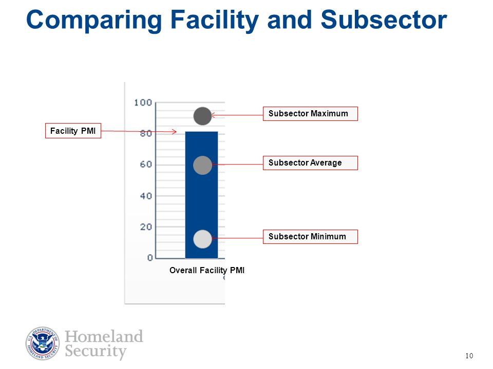 Comparing Facility and Subsector Facility PMI 10 Subsector MaximumSubsector AverageSubsector Minimum Overall Facility PMI