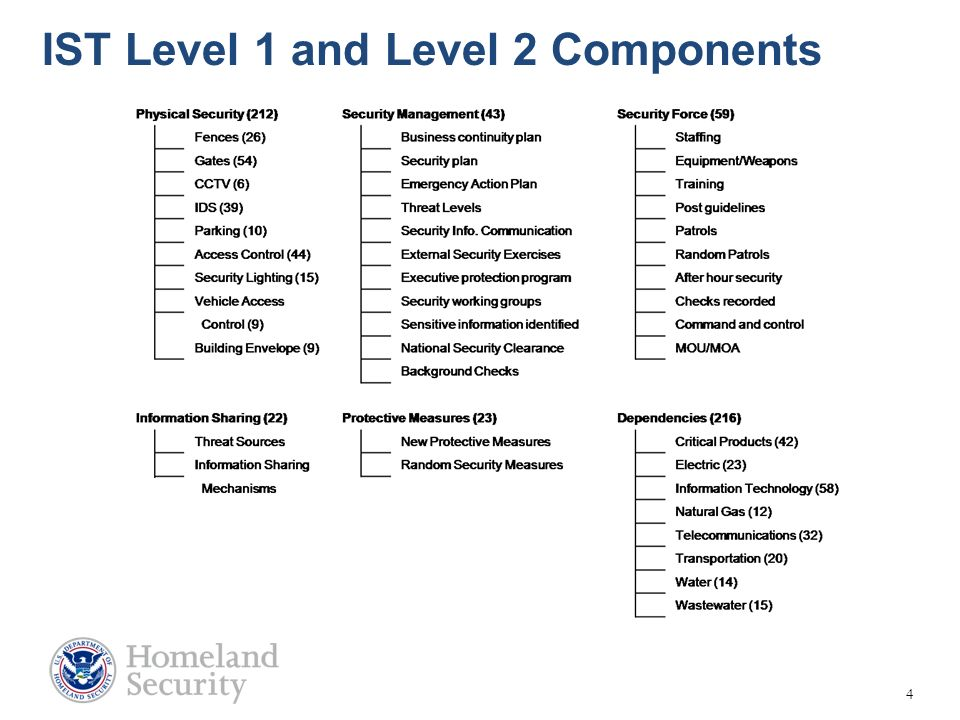 4 IST Level 1 and Level 2 Components