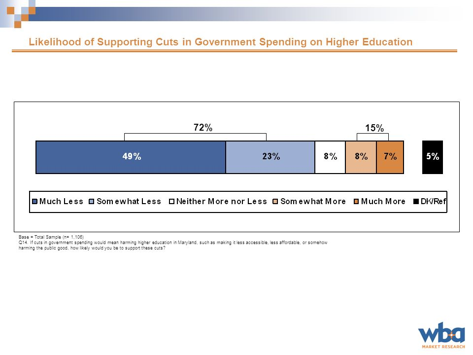 Importance of Government Funding for Education Base = Total Sample (n=1,106) Q5.