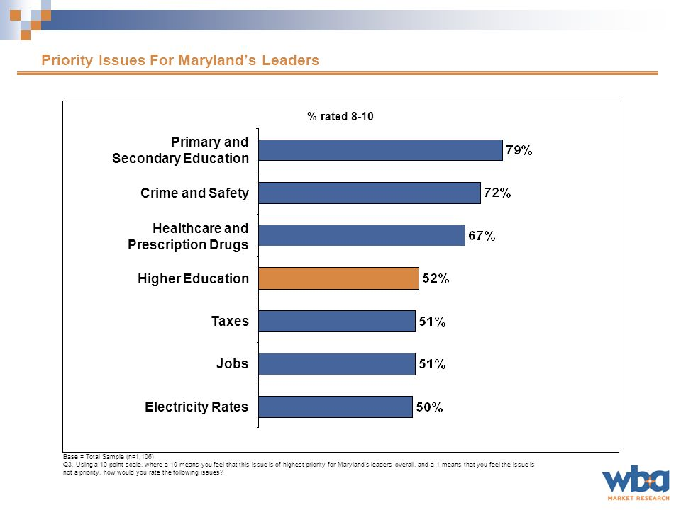 Most Important Problems/Issues Facing Maryland Leaders in 10 to 20 years Base = Total Sample Letters indicate significant differences at the 95% confidence level.