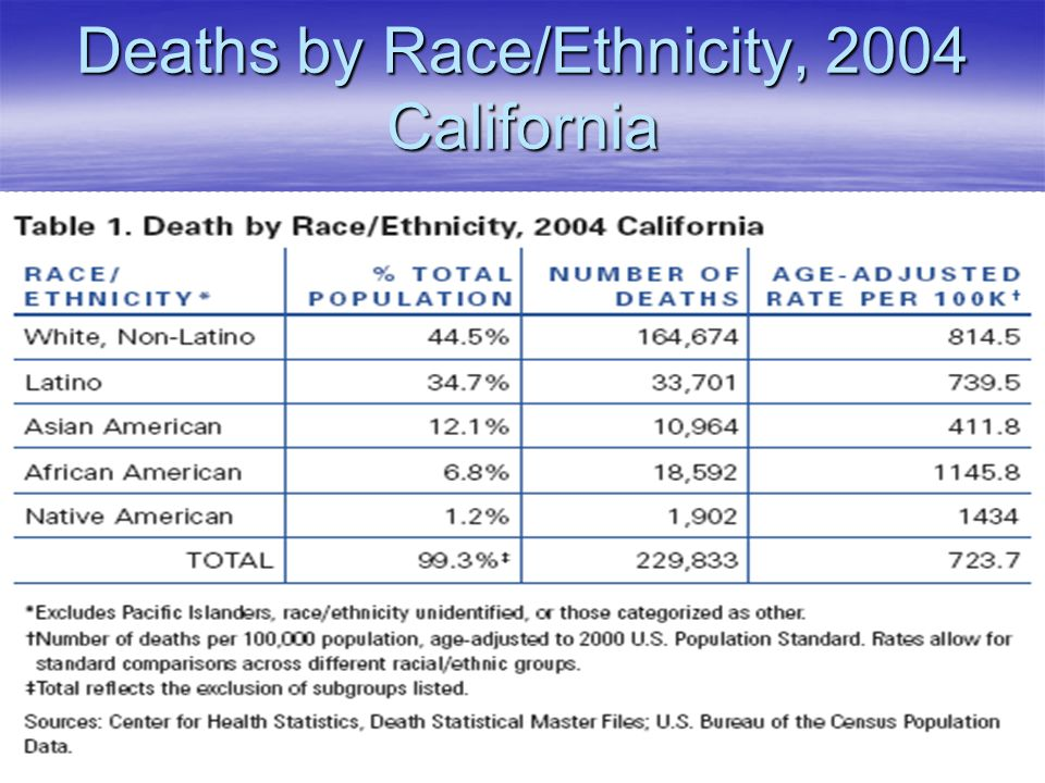 Deaths by Race/Ethnicity, 2004 California