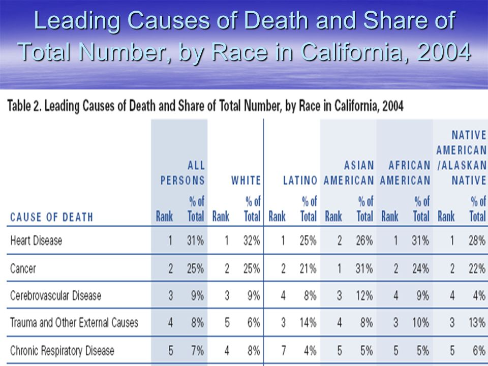 Leading Causes of Death and Share of Total Number, by Race in California, 2004
