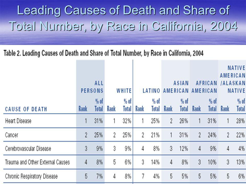 Where do Californians Die?