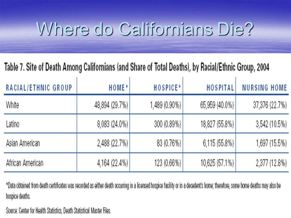 Where do Californians Die