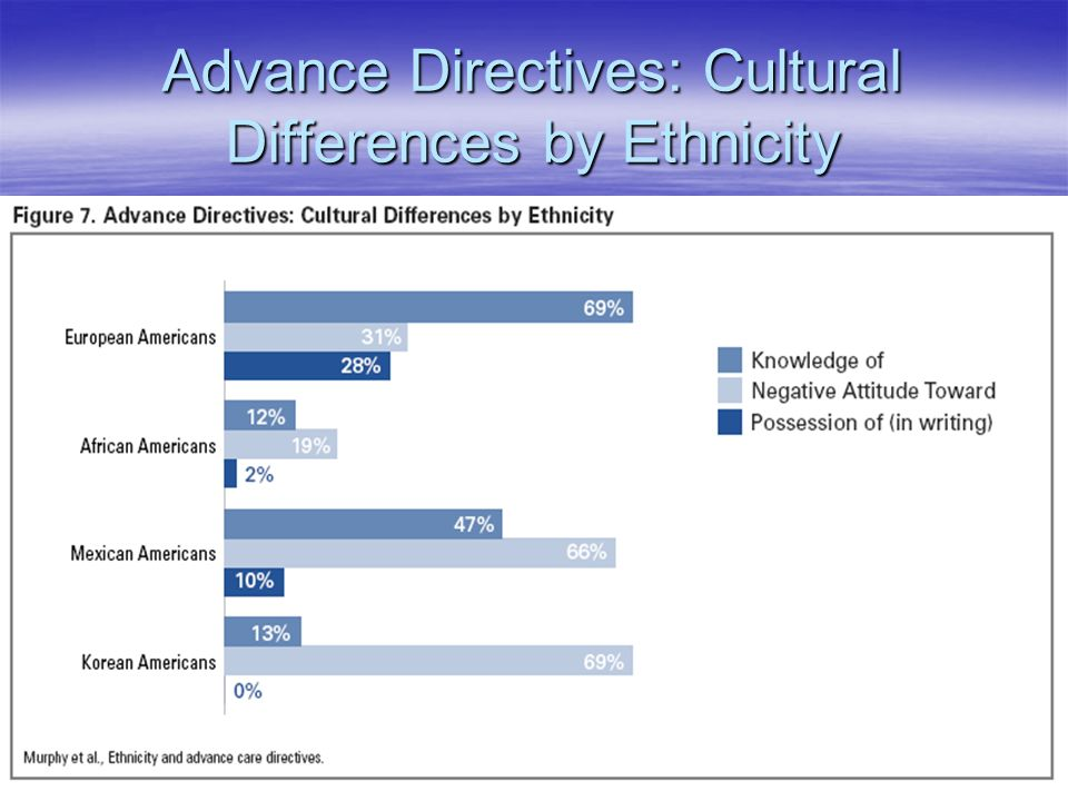Advance Directives: Cultural Differences by Ethnicity