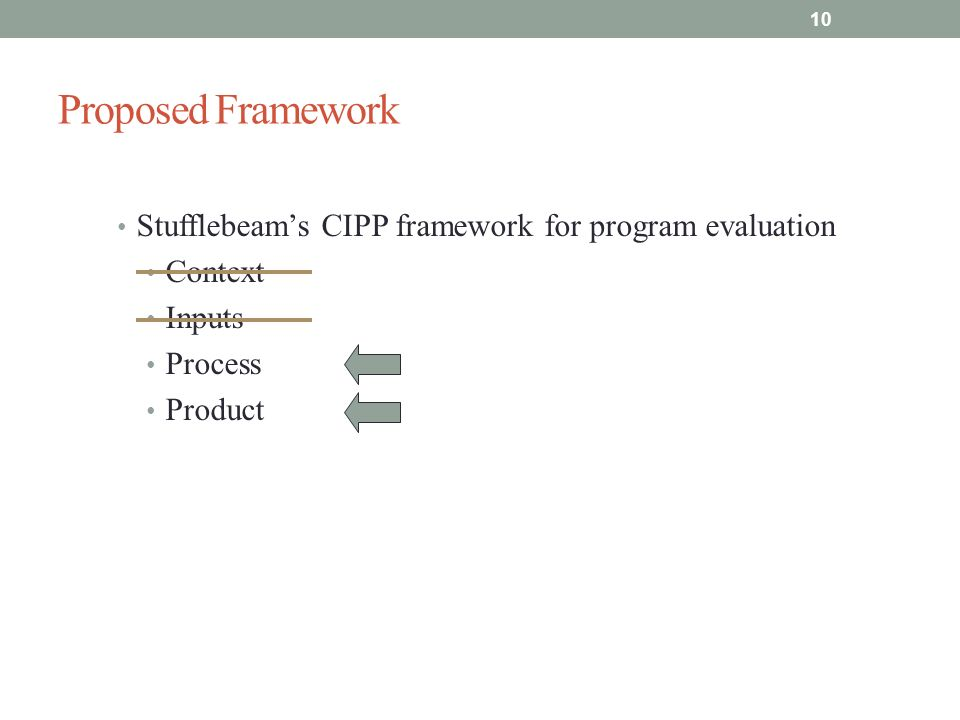 Proposed Framework Stufflebeams CIPP framework for program evaluation Context Inputs Process Product 10