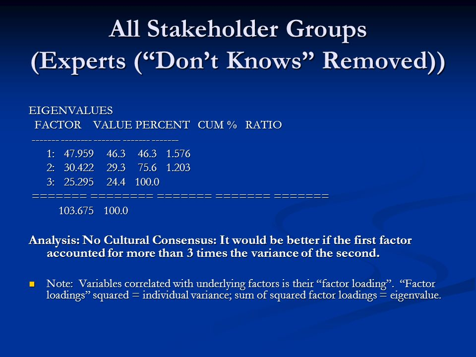 All Stakeholder Groups (Experts (Dont Knows Removed)) EIGENVALUES FACTOR VALUE PERCENT CUM % RATIO FACTOR VALUE PERCENT CUM % RATIO ------- -------- ------- ------- ------- ------- -------- ------- ------- ------- 1: 47.959 46.3 46.3 1.576 1: 47.959 46.3 46.3 1.576 2: 30.422 29.3 75.6 1.203 2: 30.422 29.3 75.6 1.203 3: 25.295 24.4 100.0 3: 25.295 24.4 100.0 ======= ======== ======= ======= ======= ======= ======== ======= ======= ======= 103.675 100.0 103.675 100.0 Analysis: No Cultural Consensus: It would be better if the first factor accounted for more than 3 times the variance of the second.