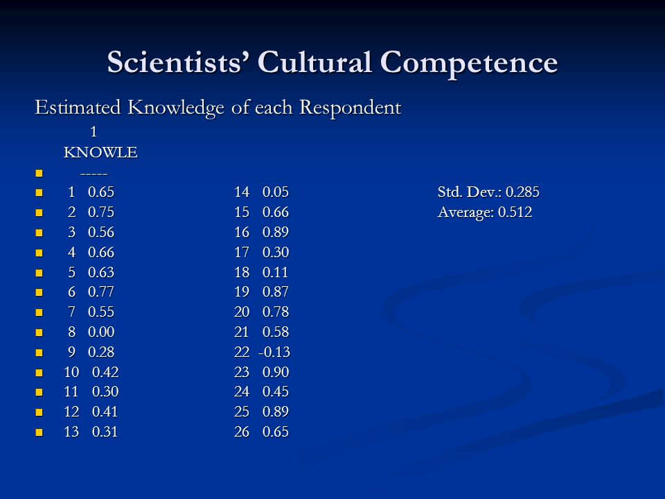 Scientists Cultural Competence Estimated Knowledge of each Respondent 1 KNOWLE KNOWLE ----- ----- 1 0.6514 0.05 Std.