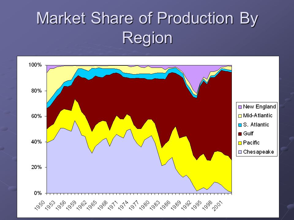 Market Share of Production By Region