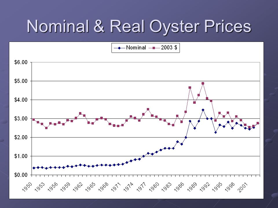 Nominal & Real Oyster Prices