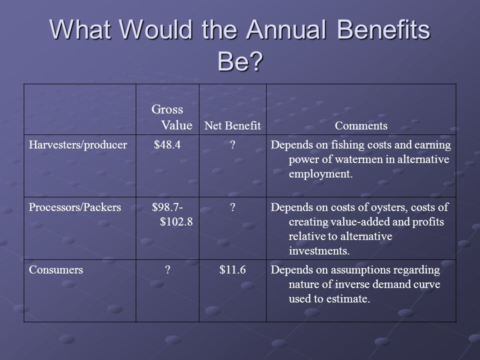 What Would the Annual Benefits Be.