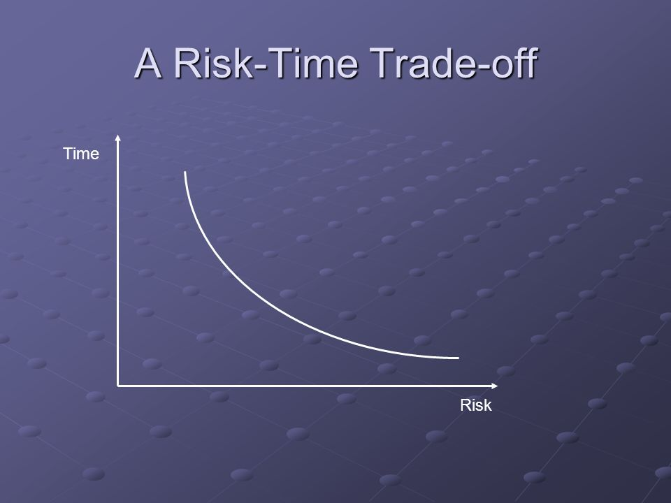 A Risk-Time Trade-off Risk Time