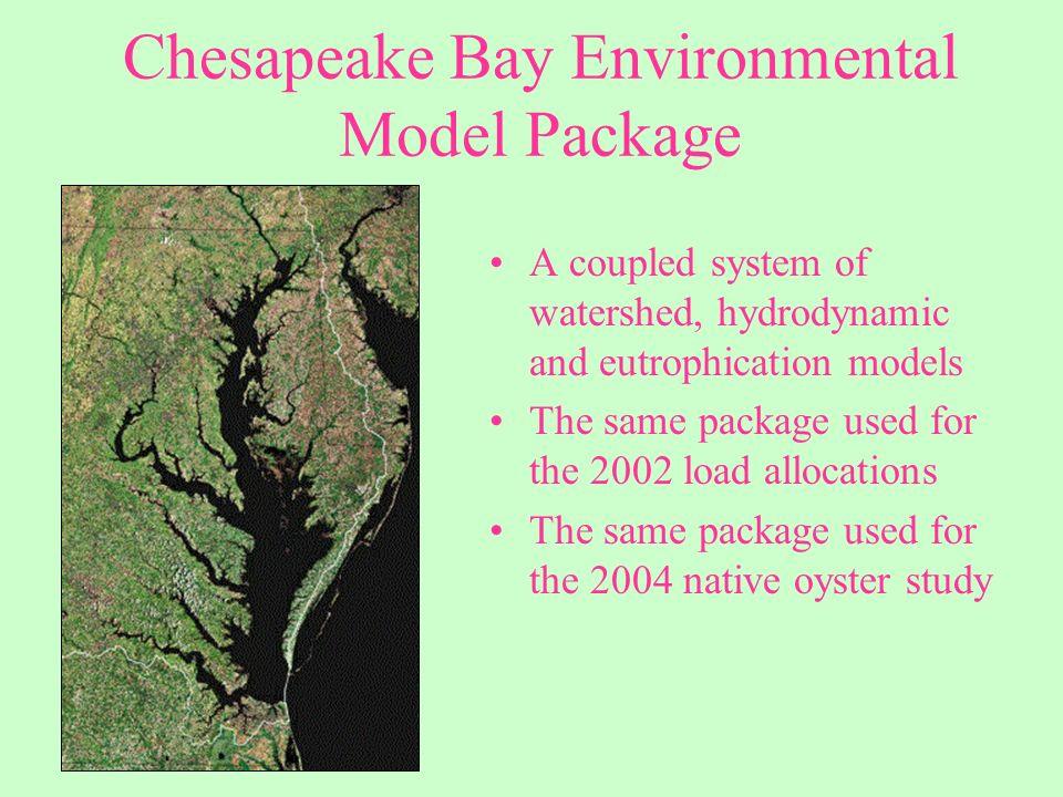 Regional Atmospheric Deposition Model Benthos Component Watershed Model Hydrodynamic Model Eutrophication Model SAV Component The CBEMP circa 1999