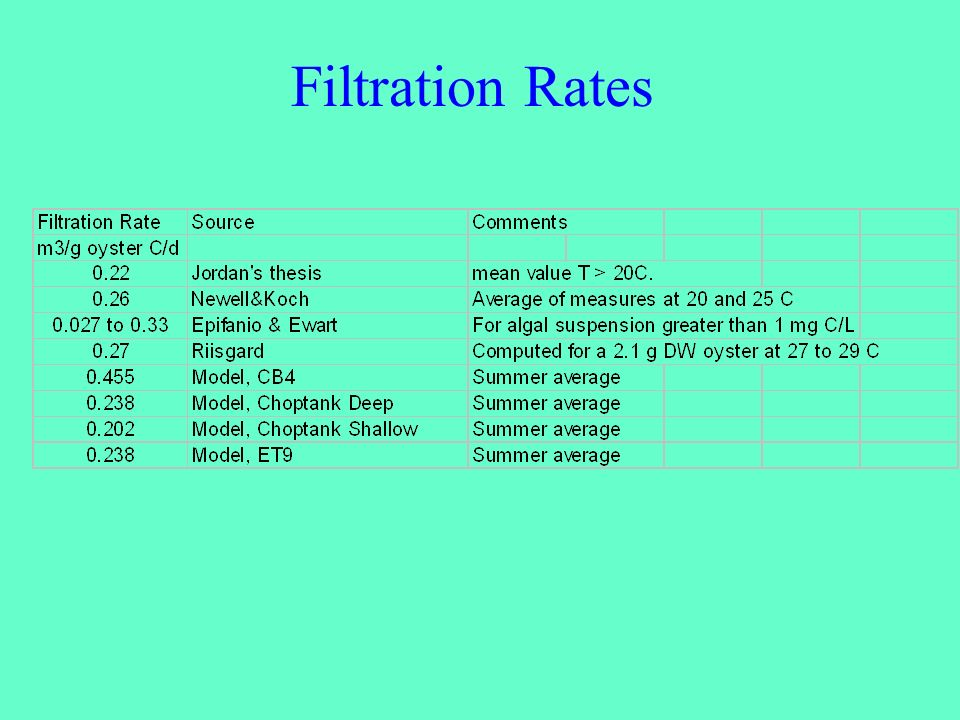 Filtration Rates