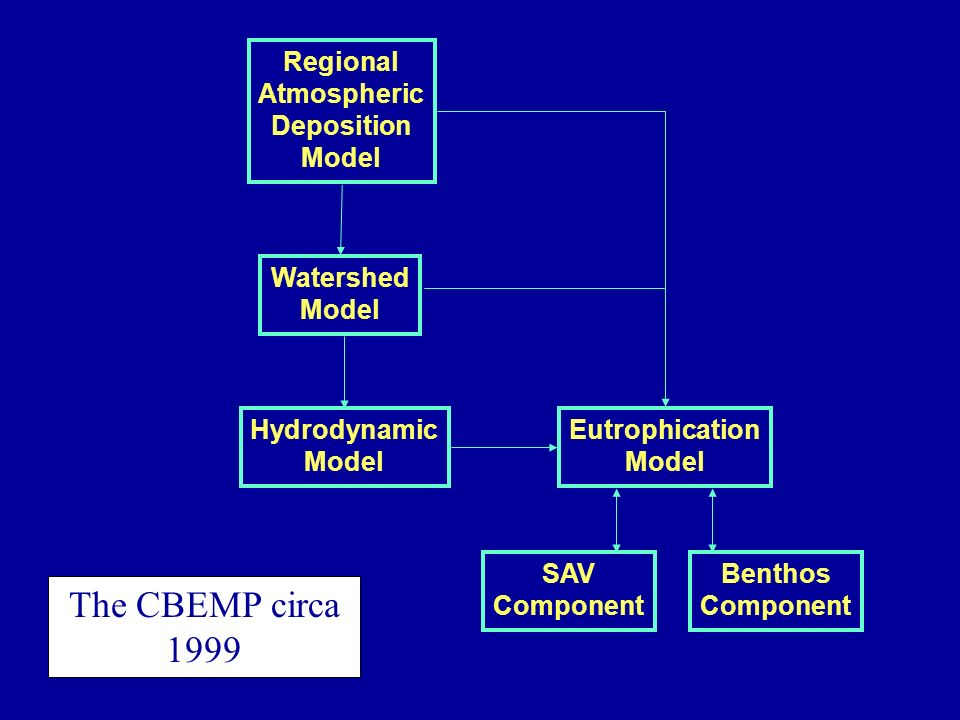Regional Atmospheric Deposition Model Benthos Component Watershed Model Hydrodynamic Model Eutrophication Model SAV Component The CBEMP circa 1999