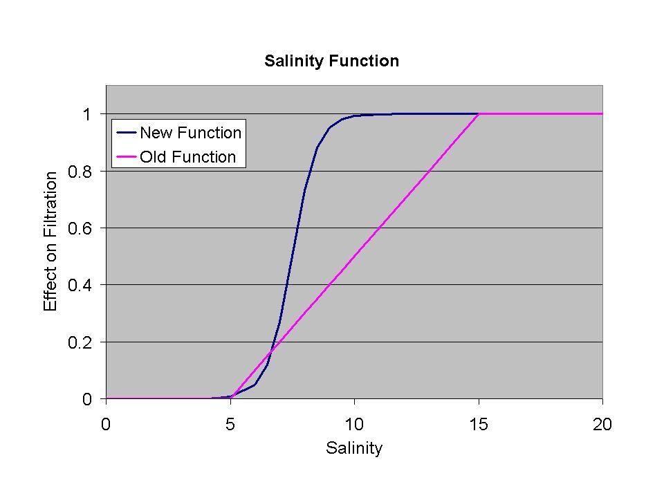 Seasonal Variation in Oyster Density