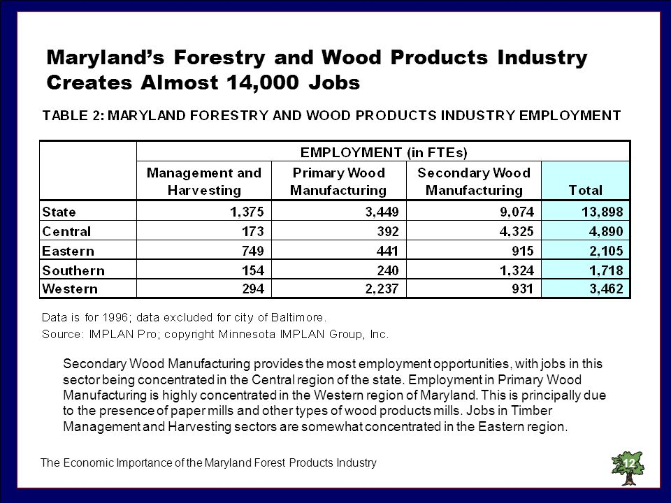 The Economic Importance of the Maryland Forest Products Industry12 Marylands Forestry and Wood Products Industry Creates Almost 14,000 Jobs Secondary