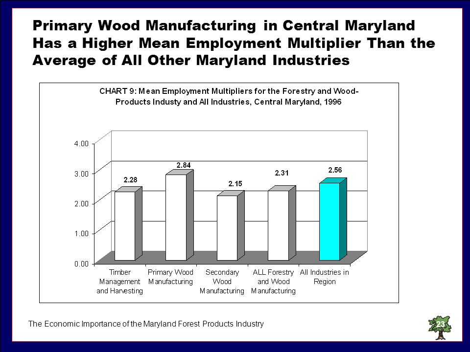 The Economic Importance of the Maryland Forest Products Industry23 Primary Wood Manufacturing in Central Maryland Has a Higher Mean Employment Multipl