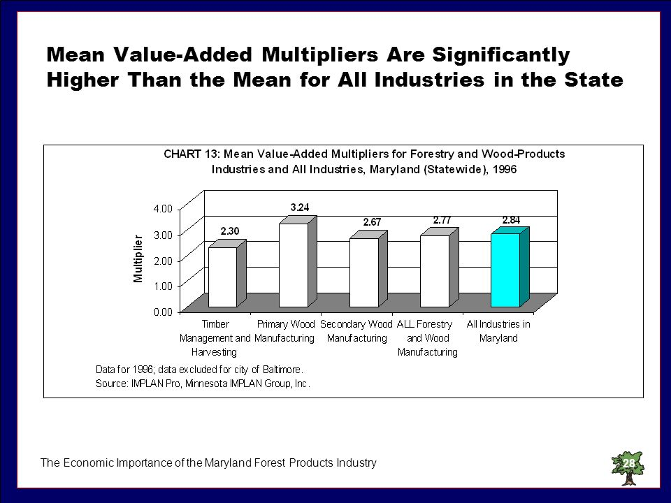 The Economic Importance of the Maryland Forest Products Industry28 Mean Value-Added Multipliers Are Significantly Higher Than the Mean for All Industr