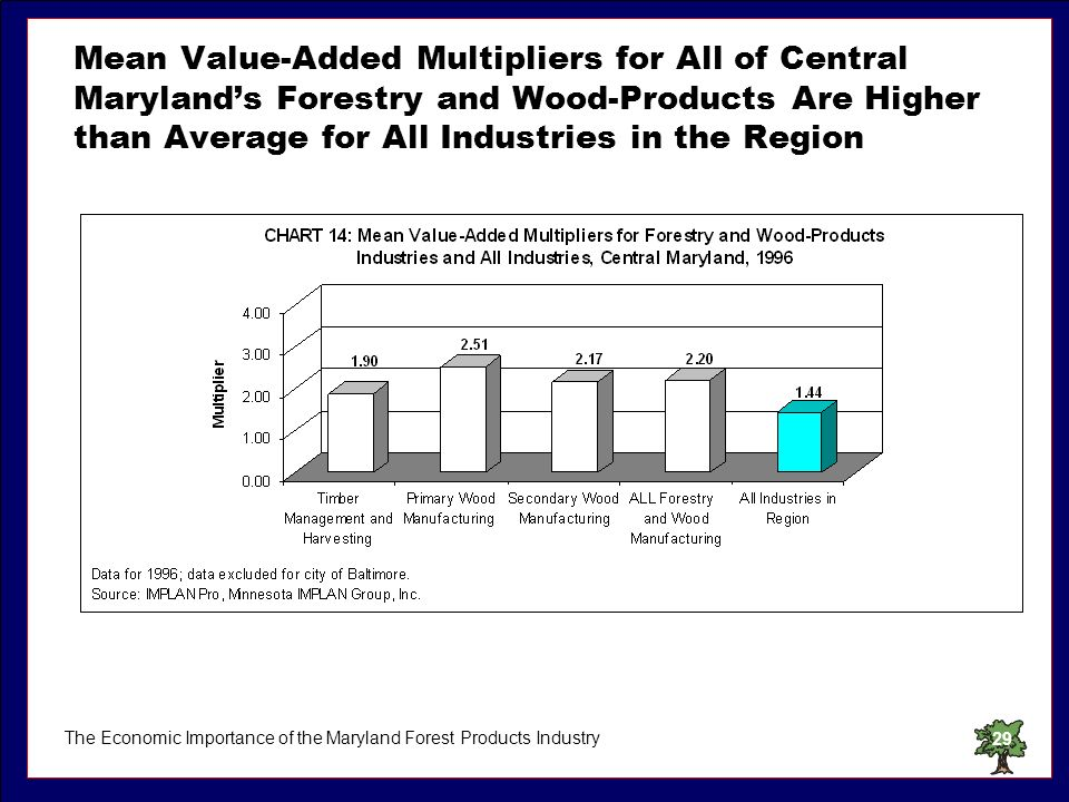 The Economic Importance of the Maryland Forest Products Industry29 Mean Value-Added Multipliers for All of Central Marylands Forestry and Wood-Product