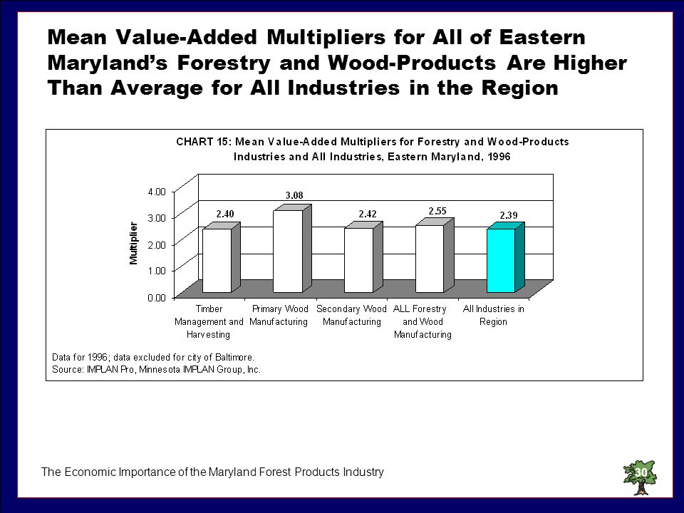 The Economic Importance of the Maryland Forest Products Industry30 Mean Value-Added Multipliers for All of Eastern Marylands Forestry and Wood-Product