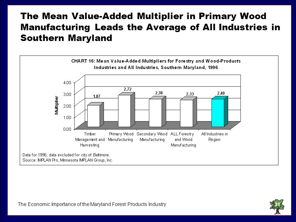 The Economic Importance of the Maryland Forest Products Industry31 The Mean Value-Added Multiplier in Primary Wood Manufacturing Leads the Average of