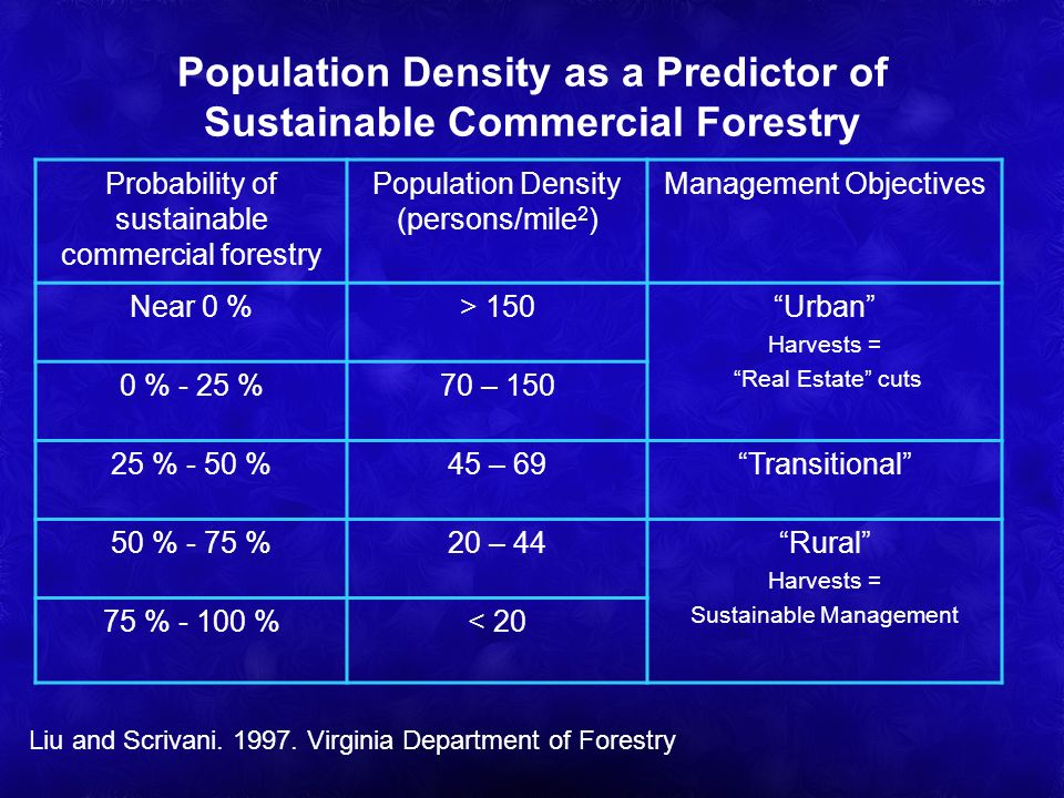 Population Density as a Predictor of Sustainable Commercial Forestry Probability of sustainable commercial forestry Population Density (persons/mile 2 ) Management Objectives Near 0 %> 150Urban Harvests = Real Estate cuts 0 % - 25 %70 – 150 25 % - 50 %45 – 69Transitional 50 % - 75 %20 – 44Rural Harvests = Sustainable Management 75 % - 100 %< 20 Liu and Scrivani.