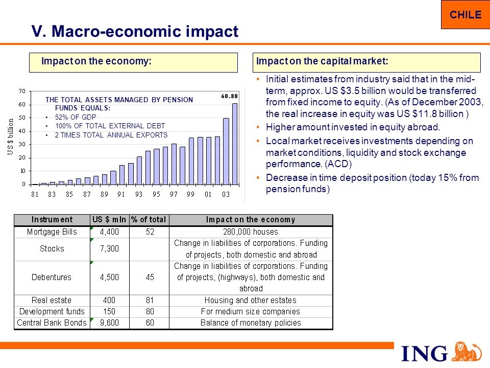 17 V. Macro-economic impact Impact on the capital market: Initial estimates from industry said that in the mid- term, approx. US $3.5 billion would be
