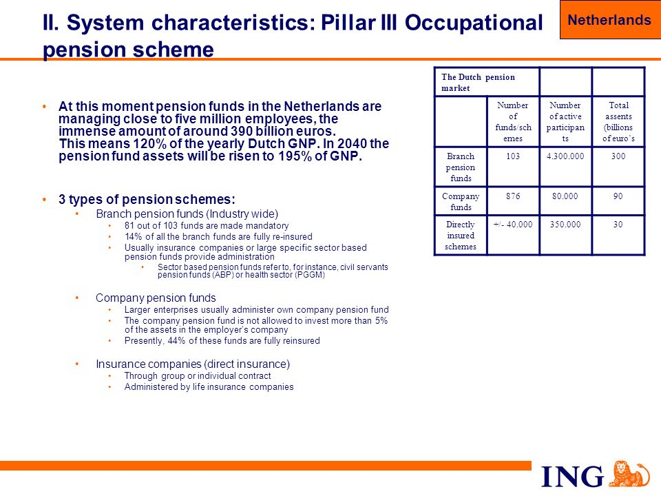 41 II. System characteristics: Pillar III Occupational pension scheme At this moment pension funds in the Netherlands are managing close to five milli